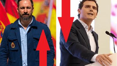 Photo of Mientras VOX sigue subiendo en intención de voto, Ciudadanos se hunde