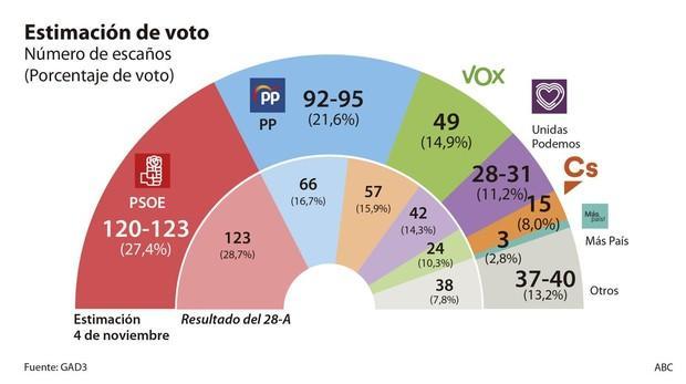 Photo of La derecha puede ganar las elecciones, gracias a VOX y al PP
